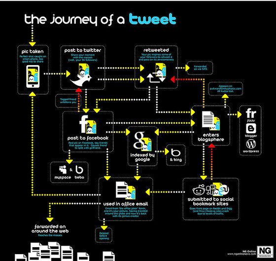 The journey of tweet
