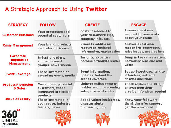 Twitter PR Strategy
