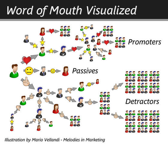 Word of Mouth Visualized