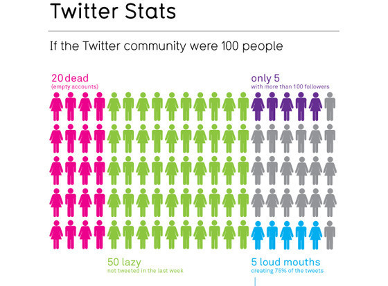 MORE TRUTH ABOUT TWITTER