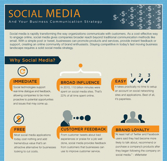 The Business Impact of Social Media