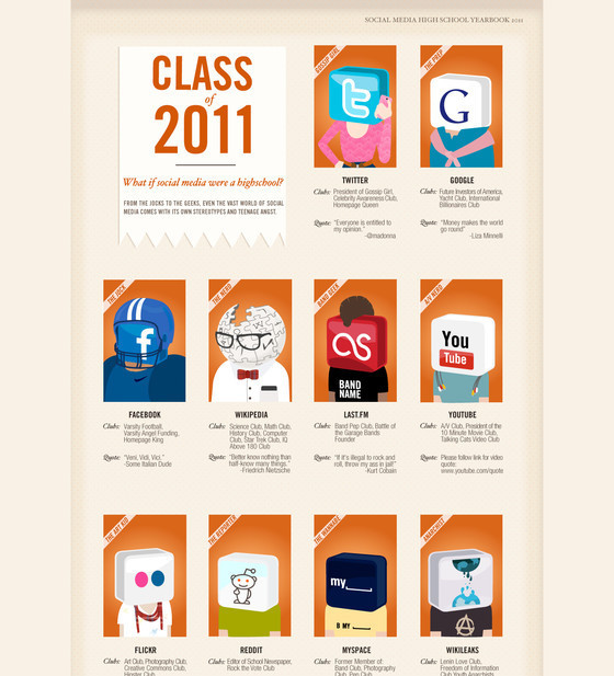 Class of 2011 – If Social Media Was a Highschool