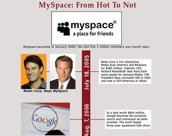 Myspace Timeline 2004-2011