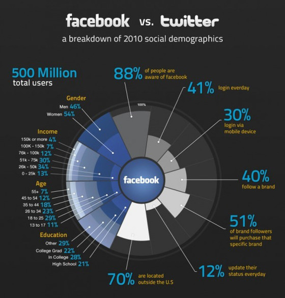 2010 Social Networking Wars: Twitter vs. Facebook