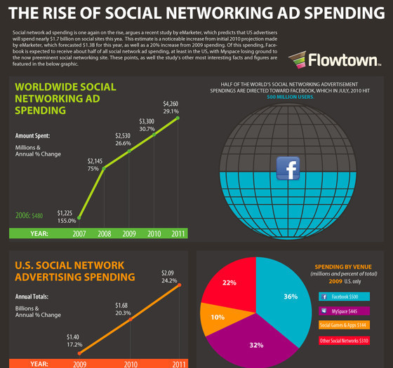 Shift Of Ad Dollars Into Social Networking