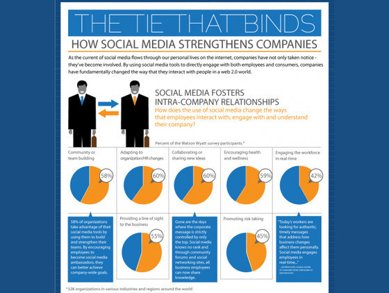 How Social Media Strengthens Companies