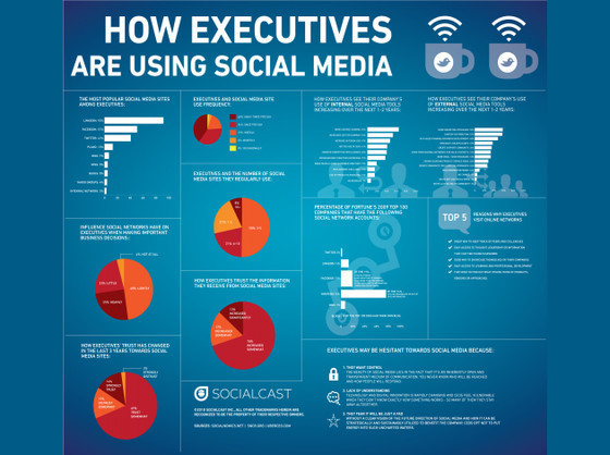 How Executives Are Using Social Media
